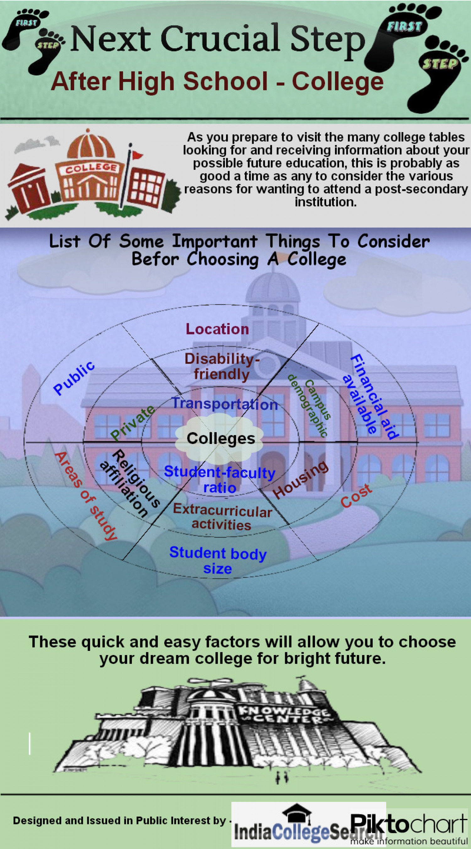 next crucial step after high school college ly next crucial step after high school college infographic