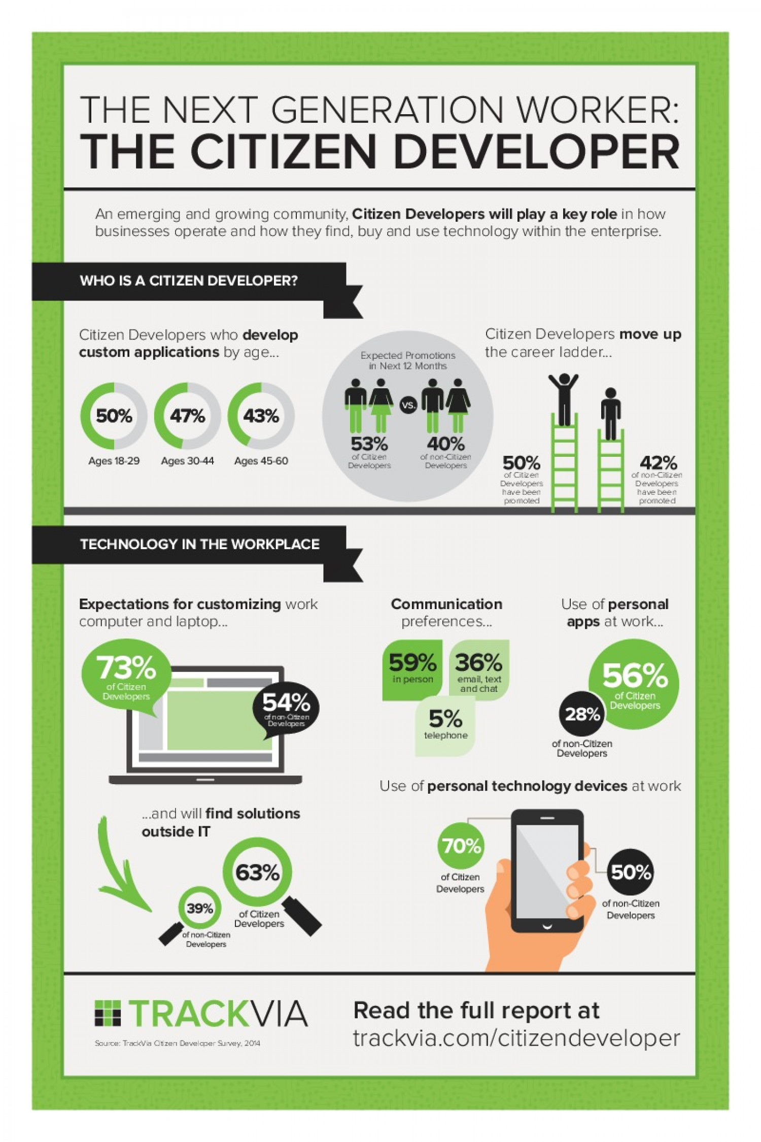 Next Generation Worker Citizen Developer Infographic