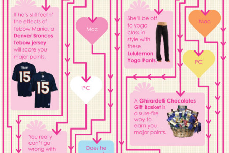 Nextag's Valentine's Day Gift Guide Infographic