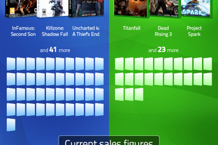 Next-gen console comparison Infographic