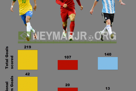 Neymar vs Ronaldo vs Messi when they were 23 years old Infographic