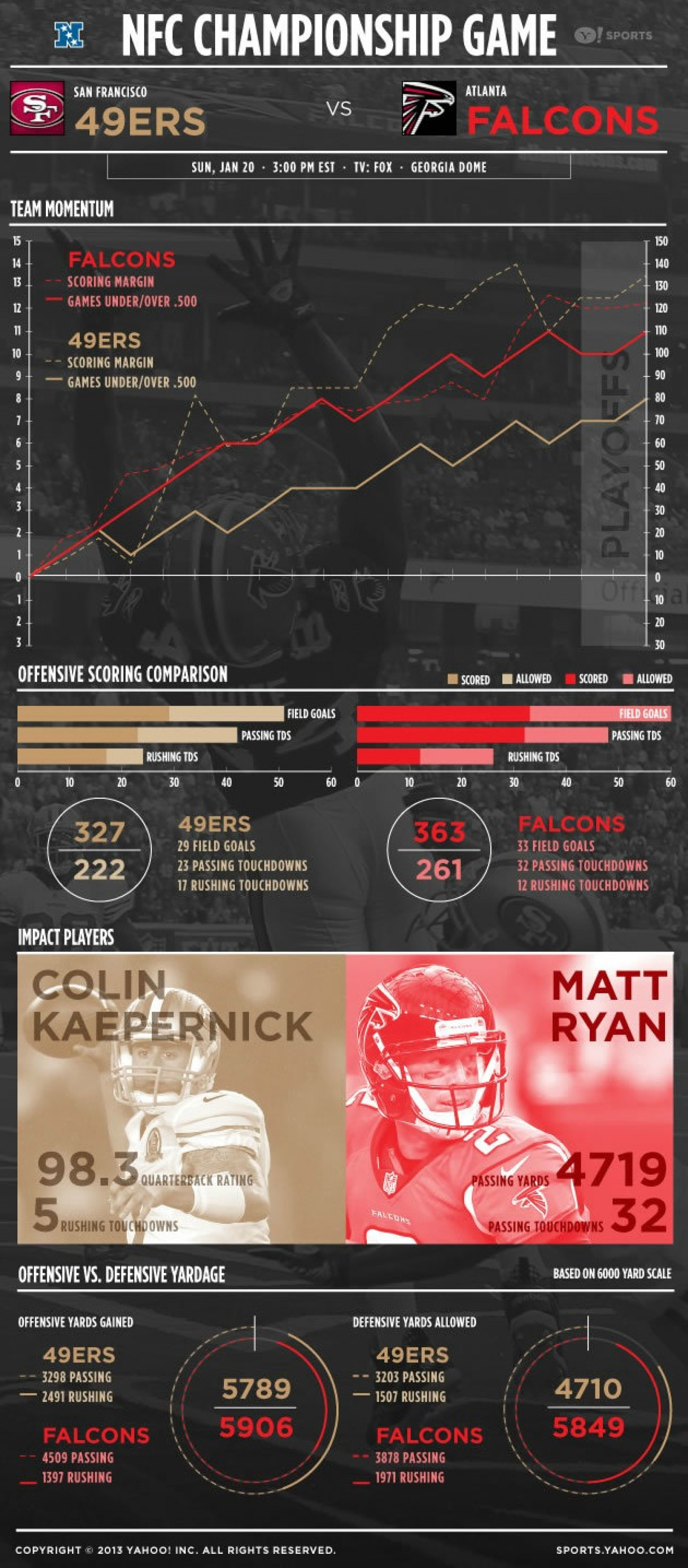 NFC Championship Game Infographic