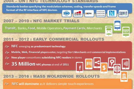 NFC Mobile Commerce Evolution Infographic