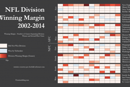 NFL Division Winning Margin 2002-2014 Infographic