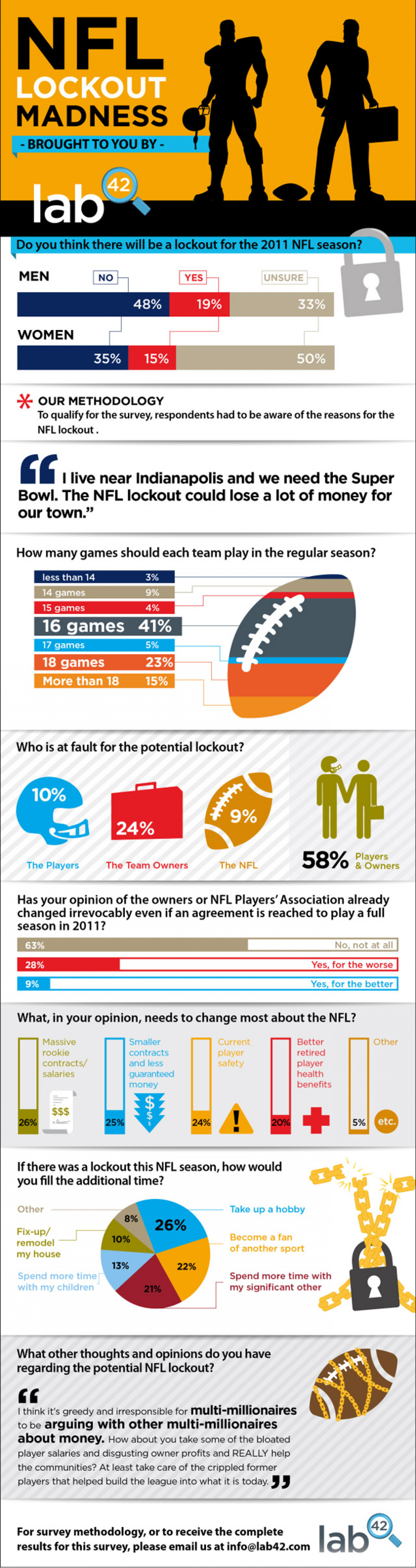 NFL Lockout Madness  Infographic