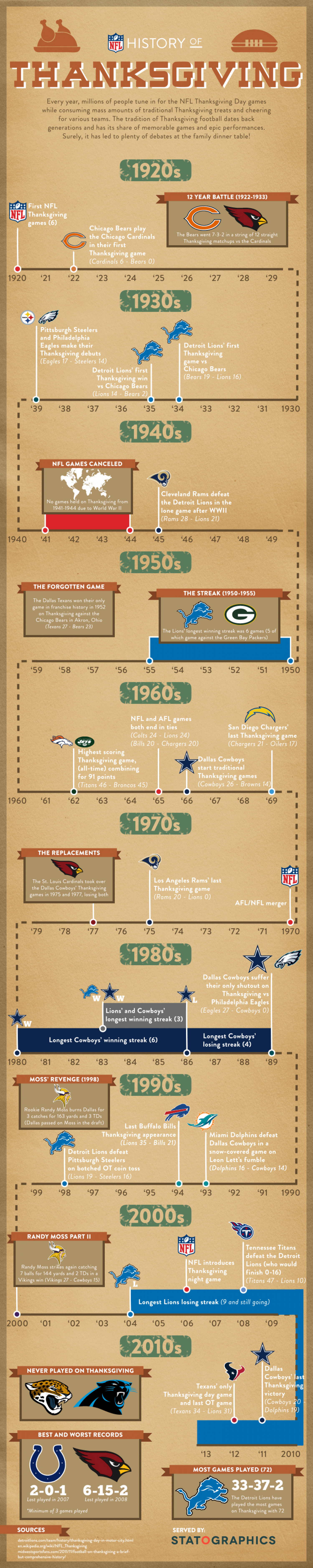 NFL on Thanksgiving Infographic