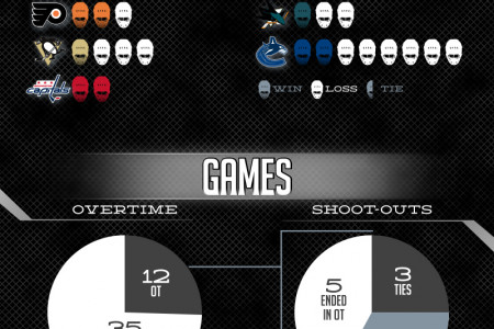 NHL Opening Night Infographic