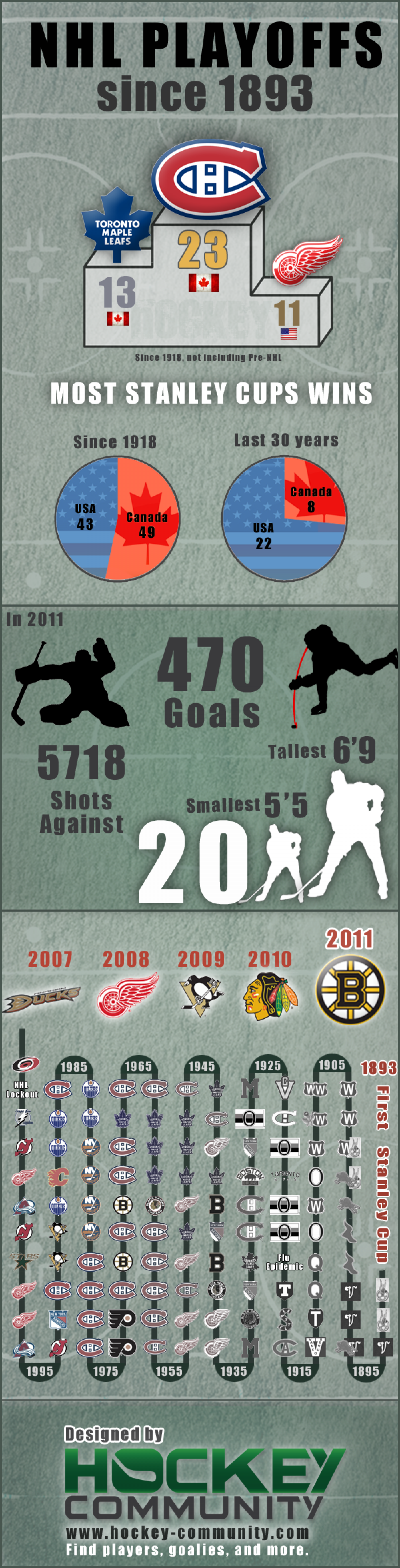 NHL PLAYOFFS since 1893 Infographic