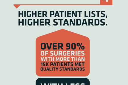NHS Surgeries, the good the bad and the ugly Infographic