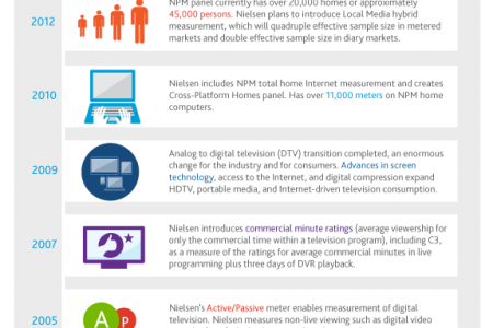 Nielsen's People Meter celebrates 25 years Infographic