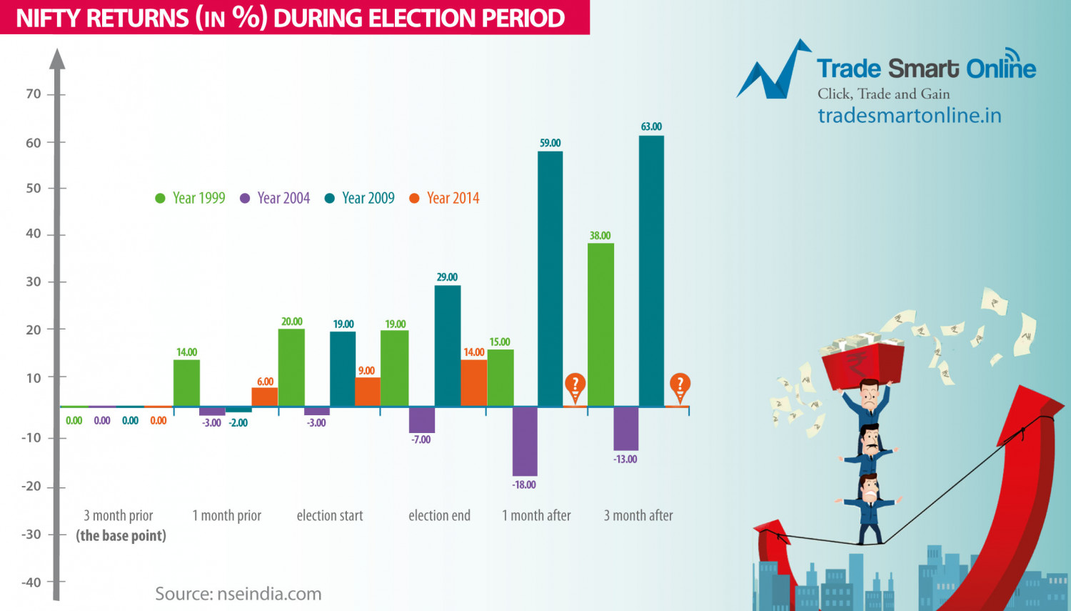 NIFTY Returns During  Election Period Infographic