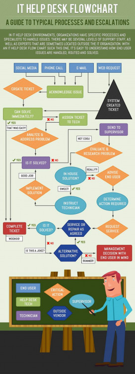 it help desk flowchart   visual ly