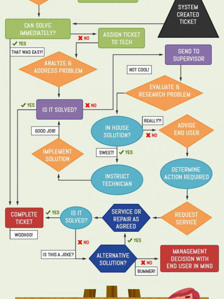 IT Help Desk Flowchart Infographic