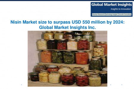 Nisin Market size to exceed USD 550 million by 2024 Infographic