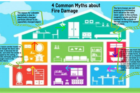 NJ Fire Damage Company Exposes 4 Myths Infographic