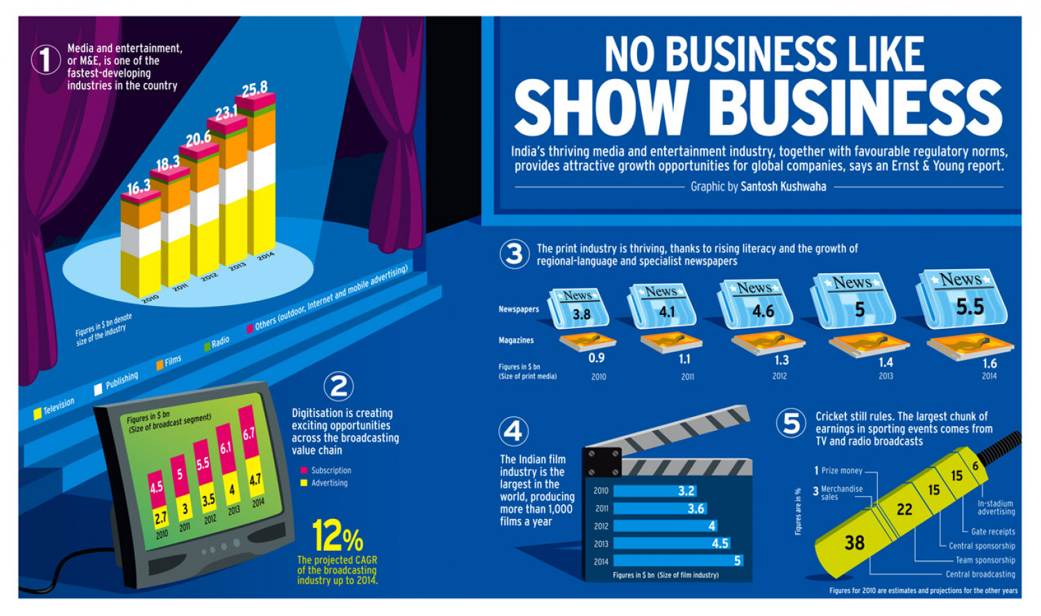 NO BUSINESS LIKE SHOW BUSINESS Infographic