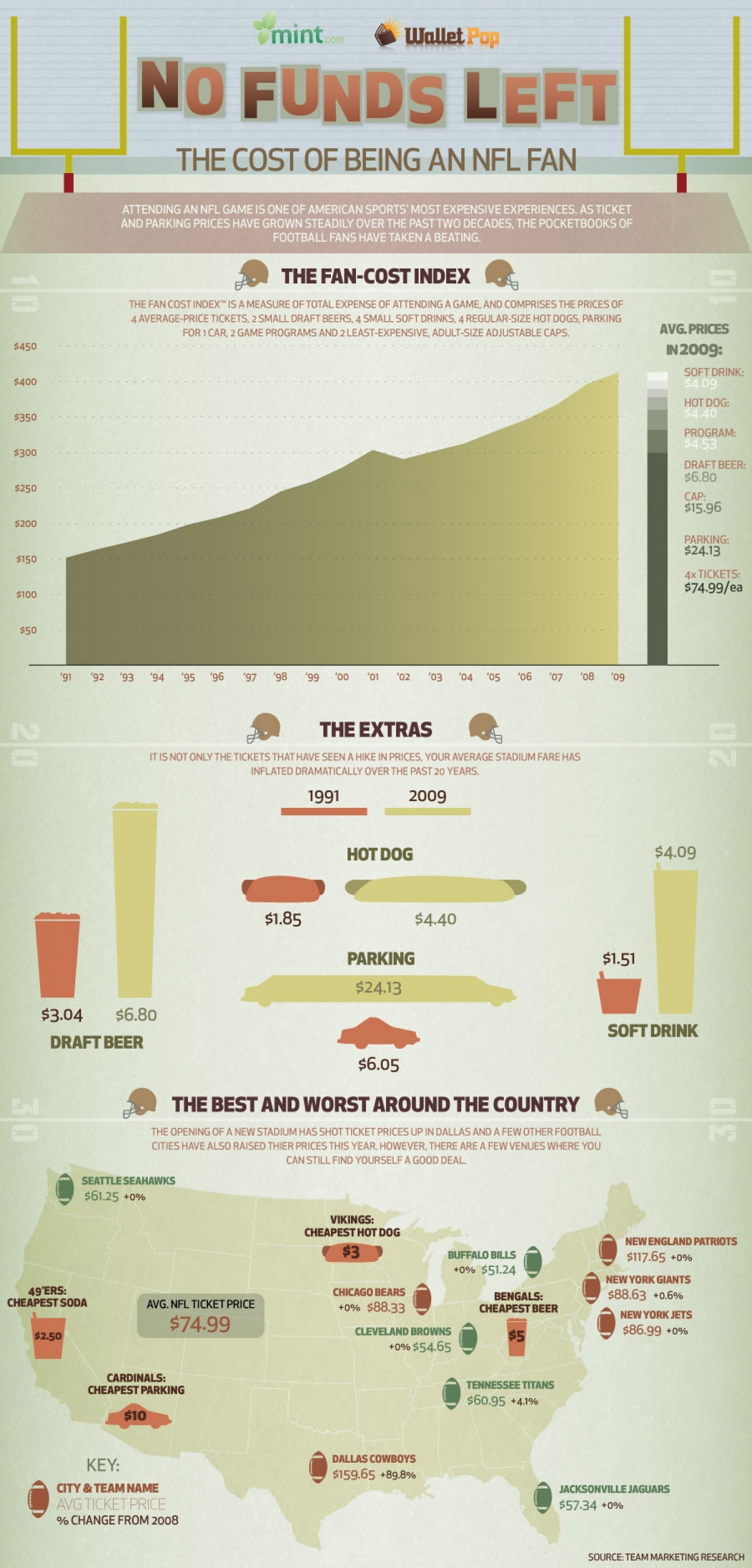 No Funds Left: The Rising Cost of Being an NFL Fan Infographic