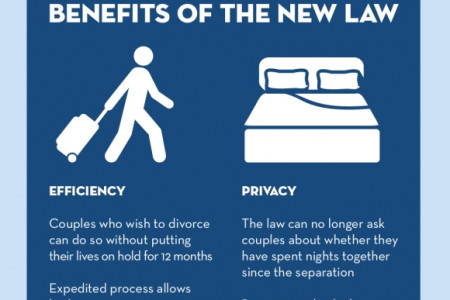 No More Waiting: Changes in Maryland Divorce Law  Infographic