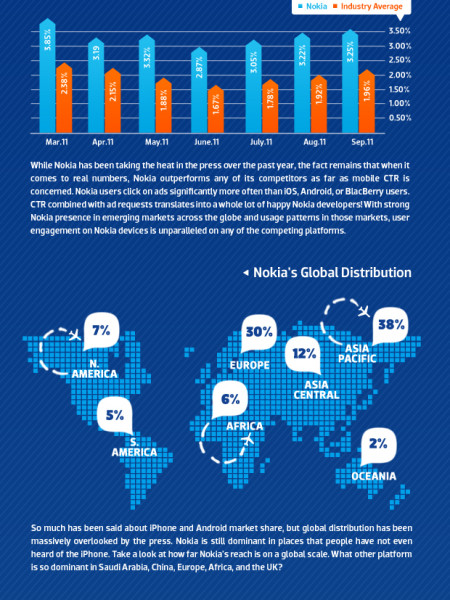 Nokia and Mobile Ads Infographic