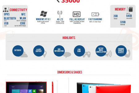 Nokia Lumia 2520: Specifications and Expected Price Infographic