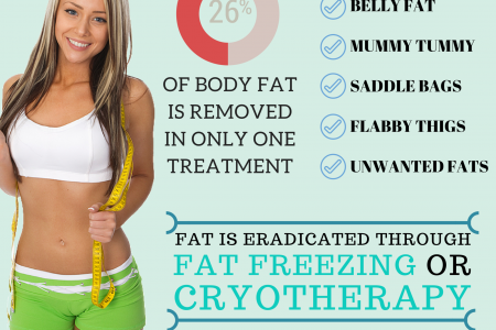 Non Invasive Liposuction - Cryotherapy Infographic