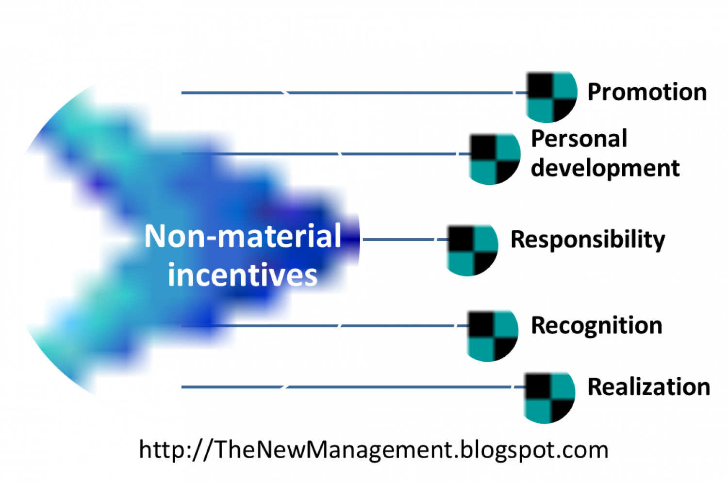 Non-material incentives Infographic