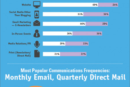 Nonprofit Communication Trends, 2013 Infographic