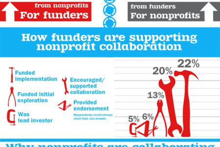 Nonprofit Strategic Restructuring Infographic
