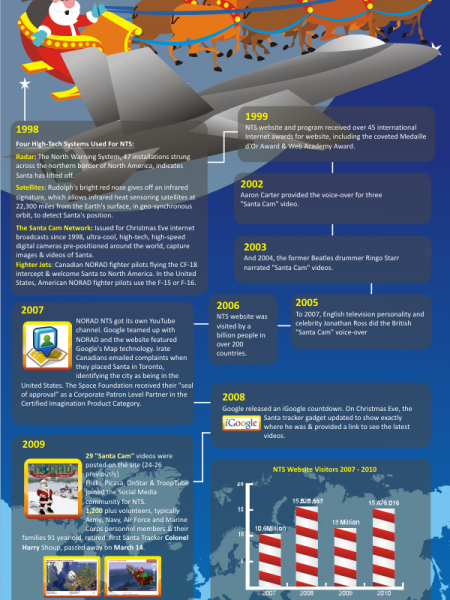 Norad Santa Tracker : The History of NORAD, Google & Santa Infographic