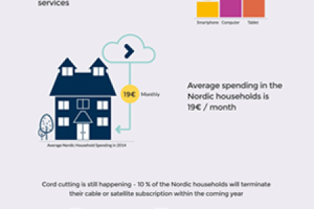Nordic Video Index - 2015 Infographic
