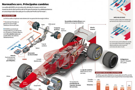 Normativa F1 2011 Infographic