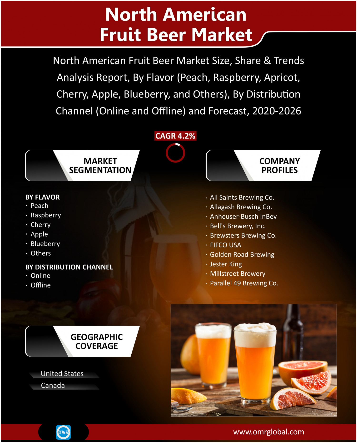 North American Fruit Beer Market Share, Trends, Size, Research and Forecast 2020-2026 Infographic