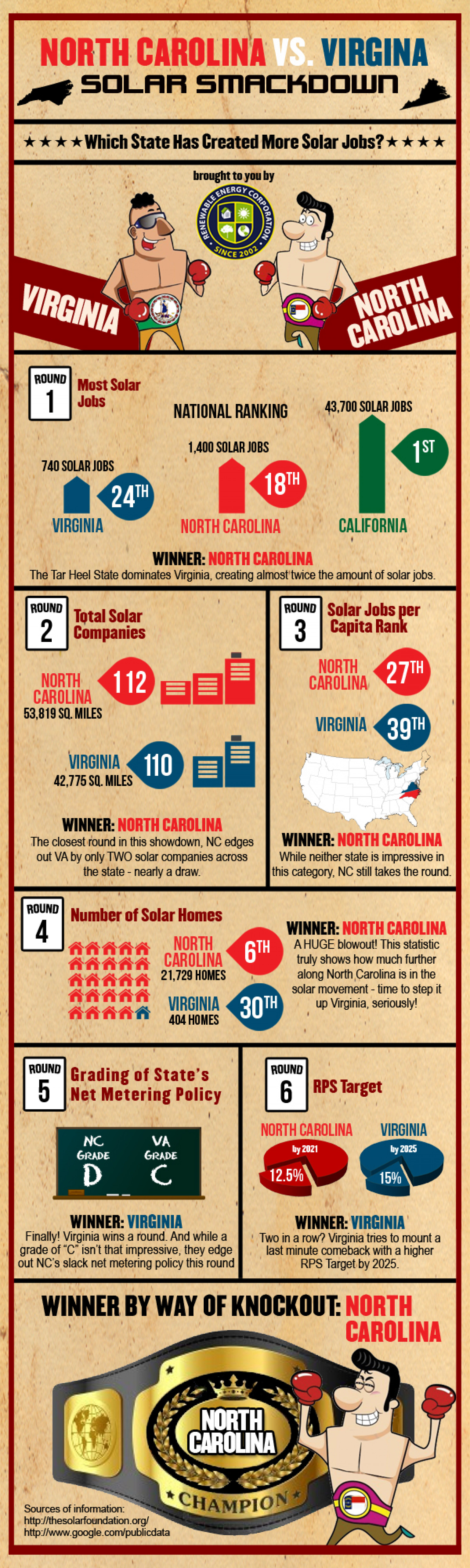 North Carolina vs. Virginia - Solar Smackdown Infographic
