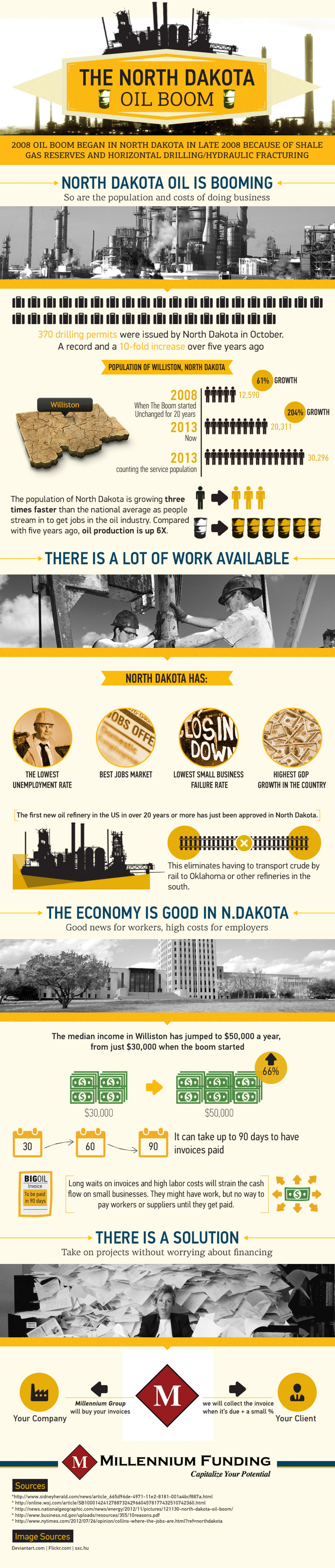North Daota Oil Boom Infographic