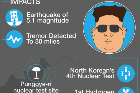 North Korea: Hydrogen bomb test Infographic