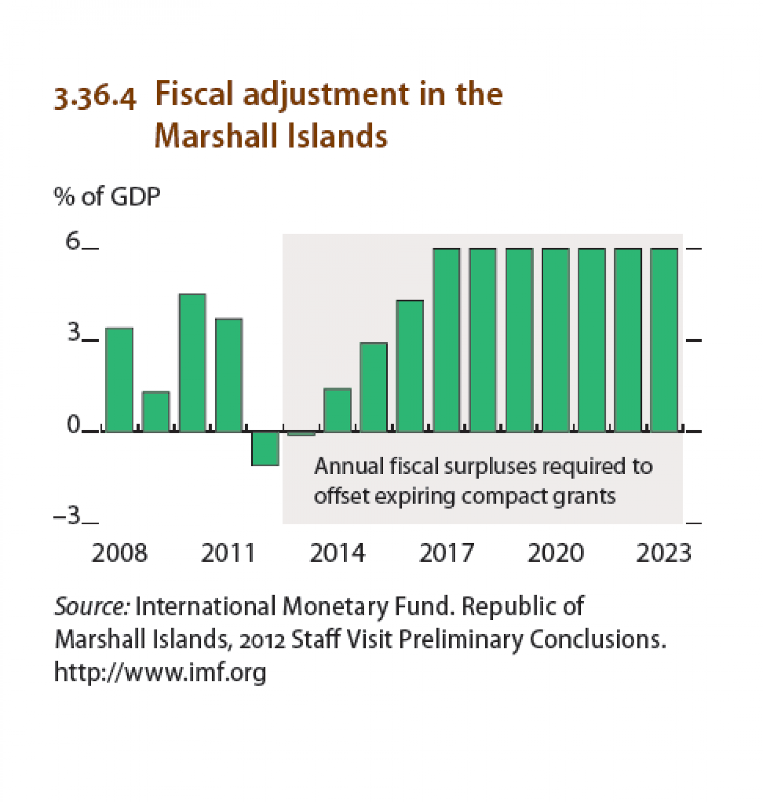 North Pacific economies : Fiscal adjustment in the Marshall Islands Infographic