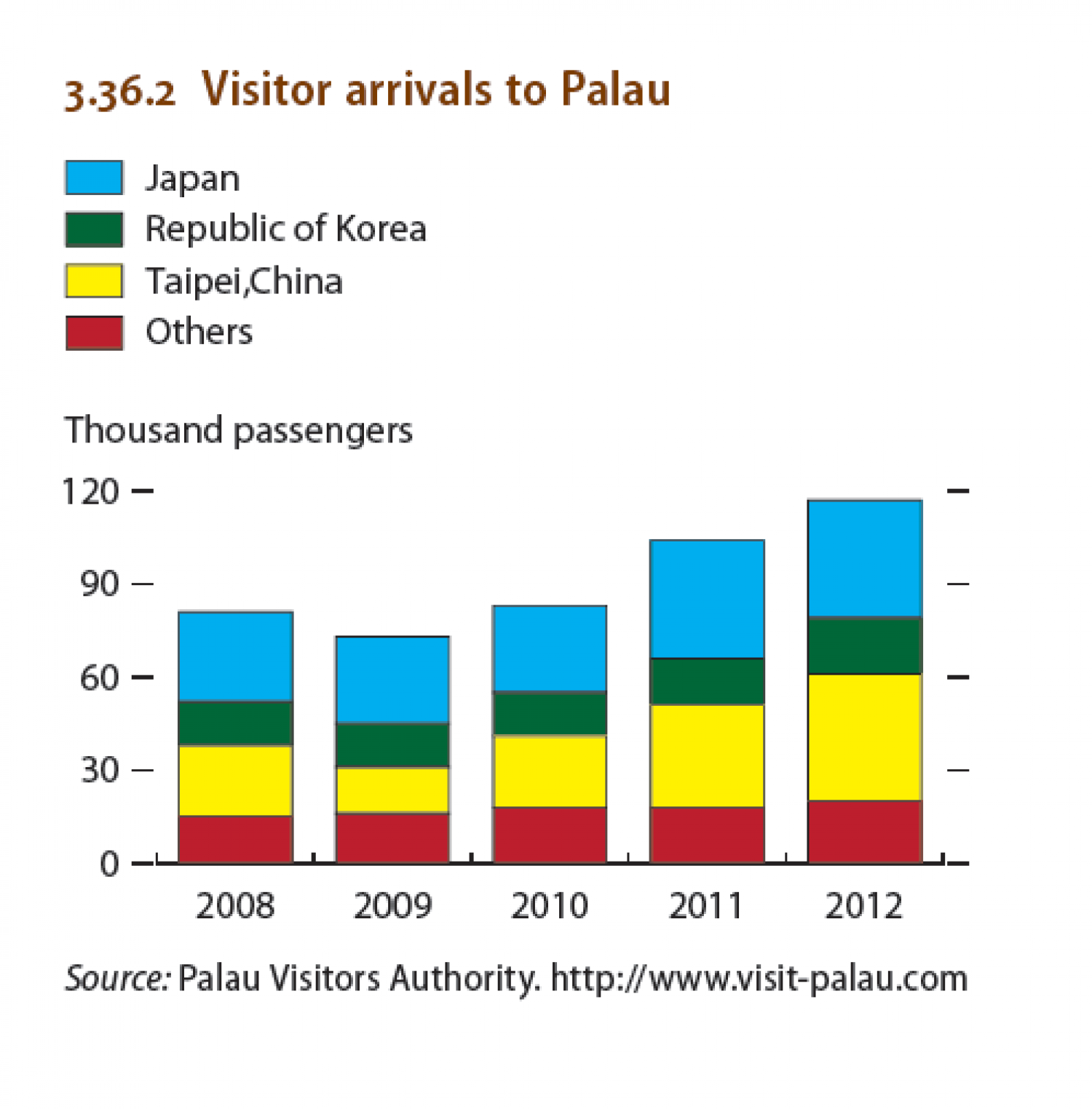 North Pacific economies : Visitor arrival to Palau Infographic