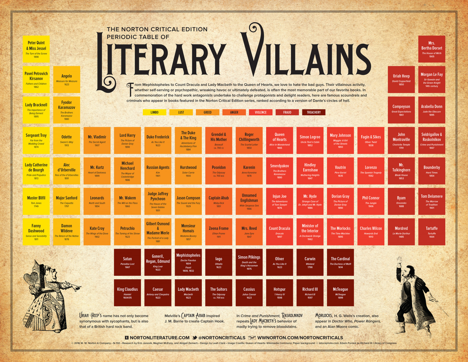 Norton Critical Edition Periodic Table of Literary Villains Infographic