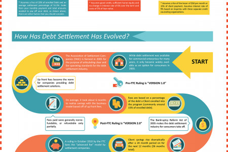 Not All Debt Programs are Created Equal: How Debt Settlement Compares to Other Debt Solutions Infographic