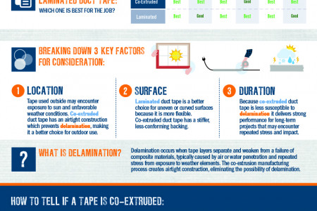 Not All Duct Tape Is Created Equal Infographic
