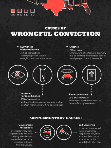 the problems with the rise of wrongful convictions cause by police misconduct eyewitness identificat