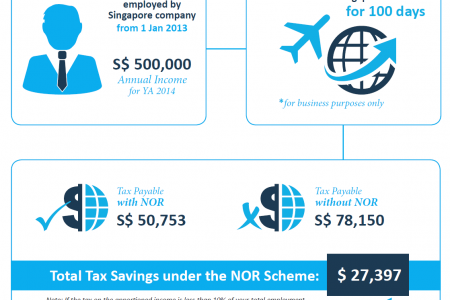 Not Ordinarily Resident Scheme Infographic