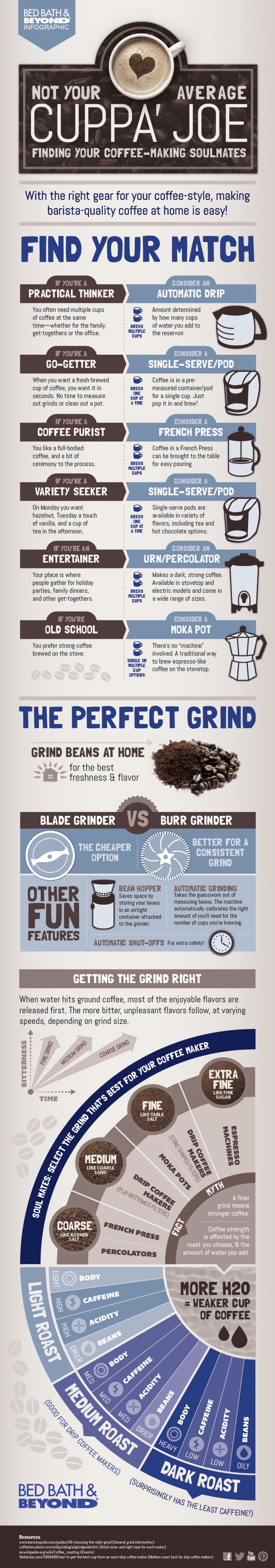Not Your Average Cuppa' Joe Infographic