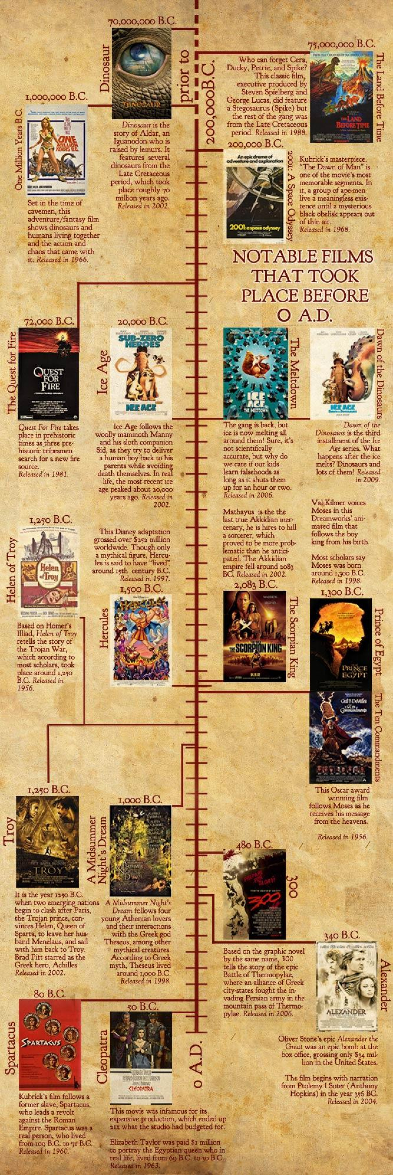Notable Films That Took Place Before 0 AD Infographic