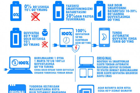 Notebook va Smartphone Infographic