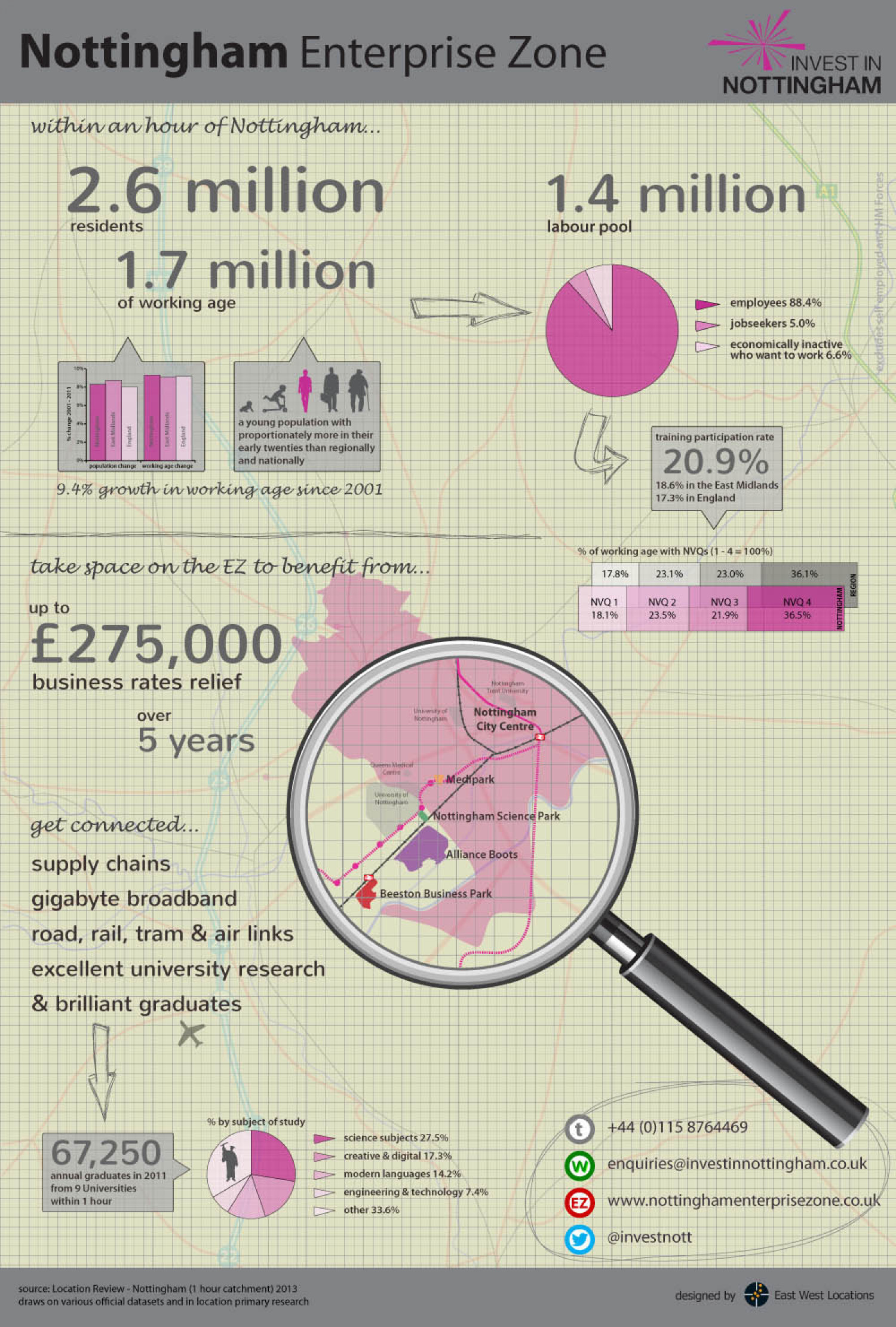 Nottingham Enterprise Zone (Portrait) Infographic