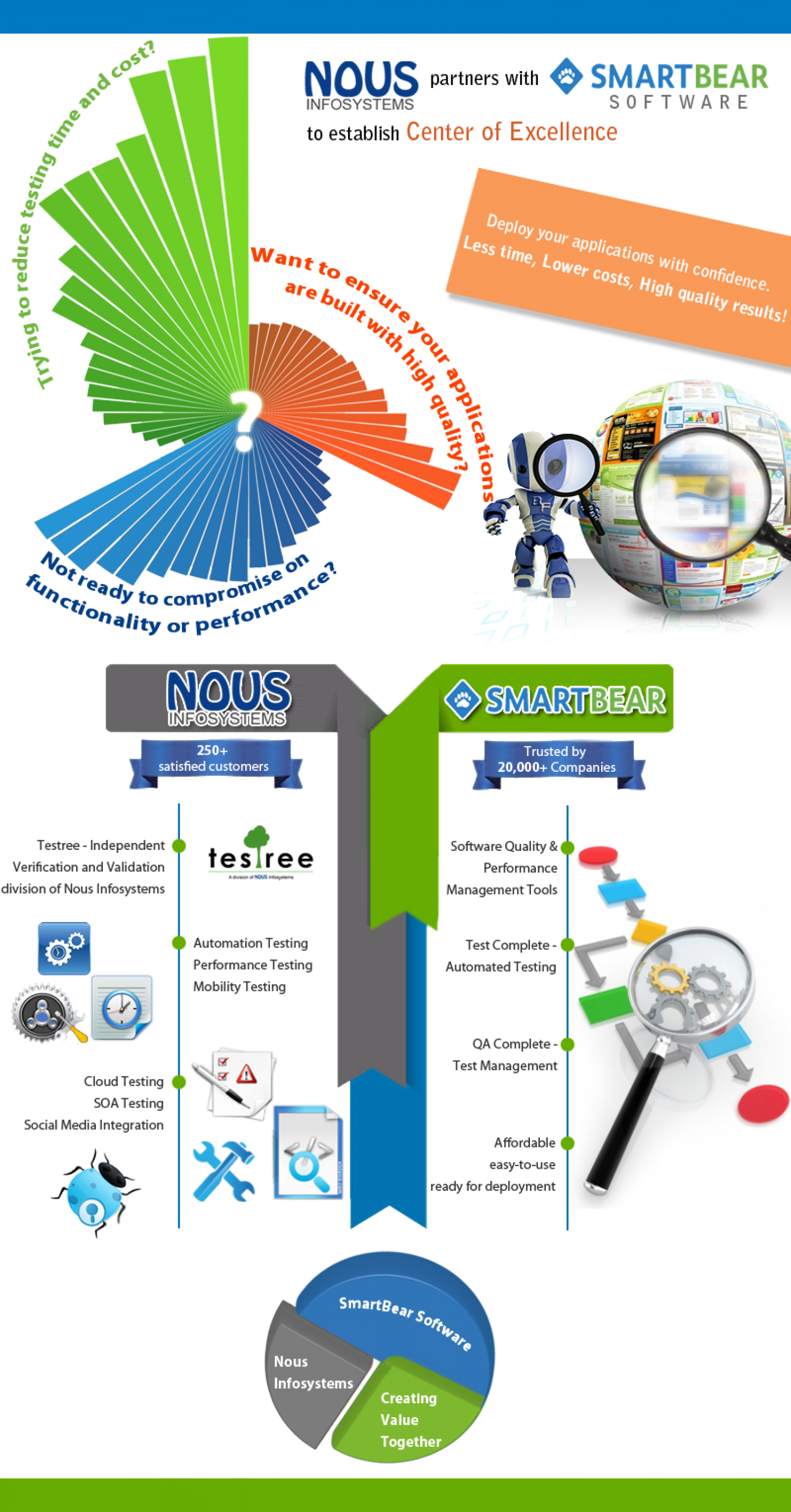 Nous Infosystems partners with SmartBear Software Infographic