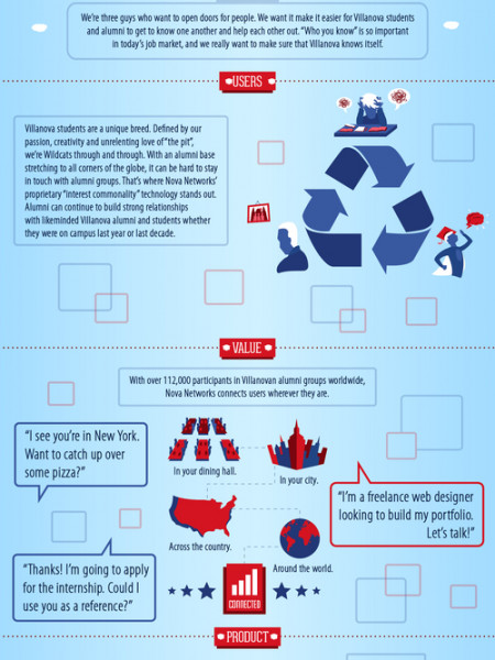 Nova Networks Ad Infographic Infographic