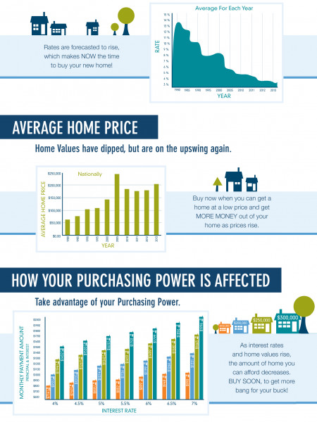 Now is The Time to Buy a New Home Infographic