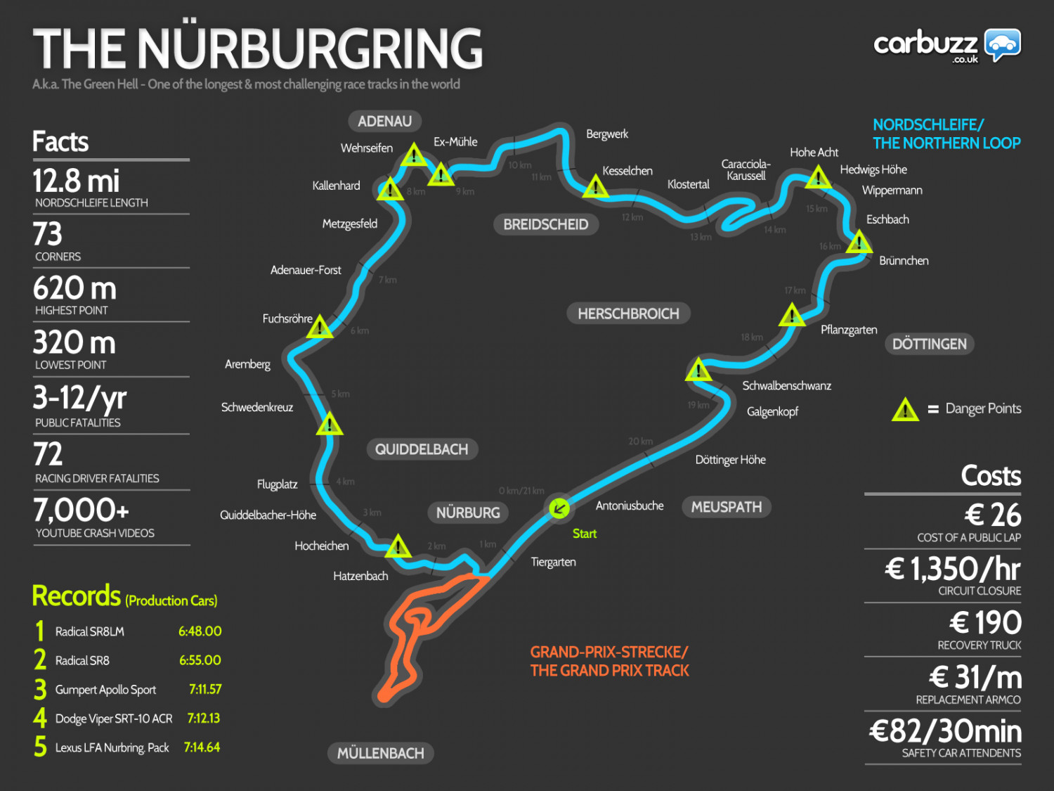 Nürburgring - aka The Green Hell Infographic